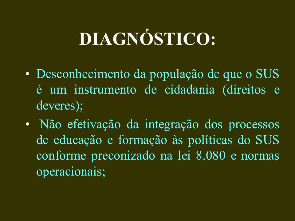 DIAGNÓSTICO: Desconhecimento da população de que o SUS é um instrumento de cidadania (direitos e deveres);