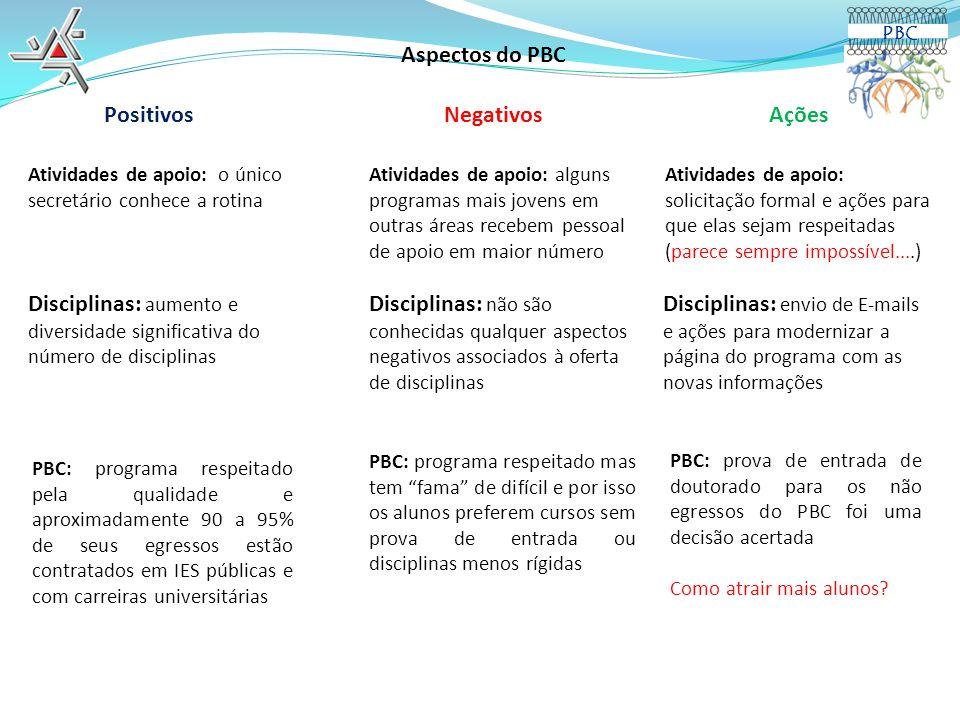 Aspectos do PBC Positivos Negativos Ações