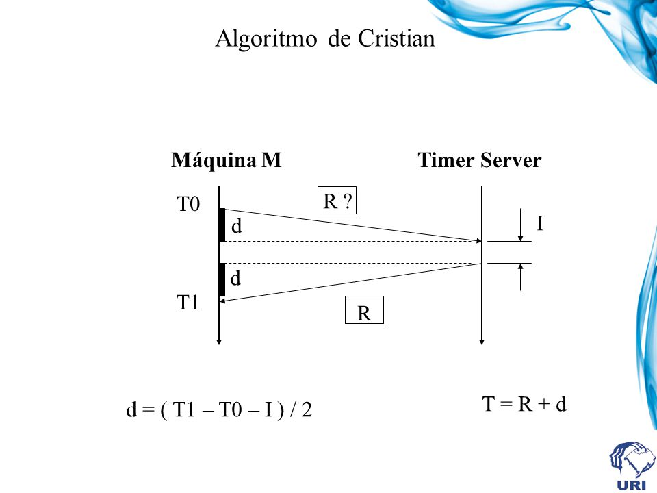 Algoritmo de Cristian Máquina M Timer Server T0 R d I d T1 R