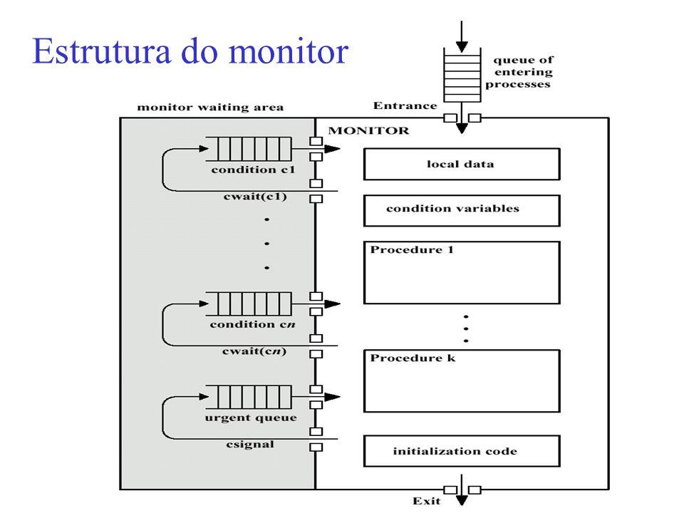 Estrutura do monitor