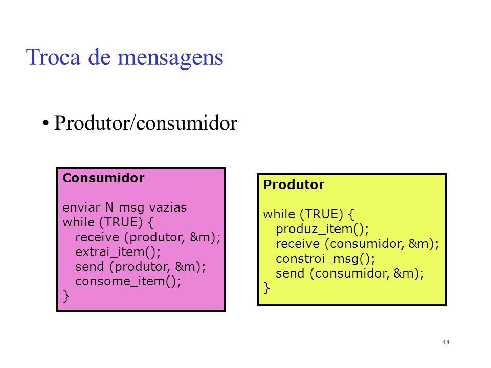 Troca de mensagens Produtor/consumidor Consumidor Produtor