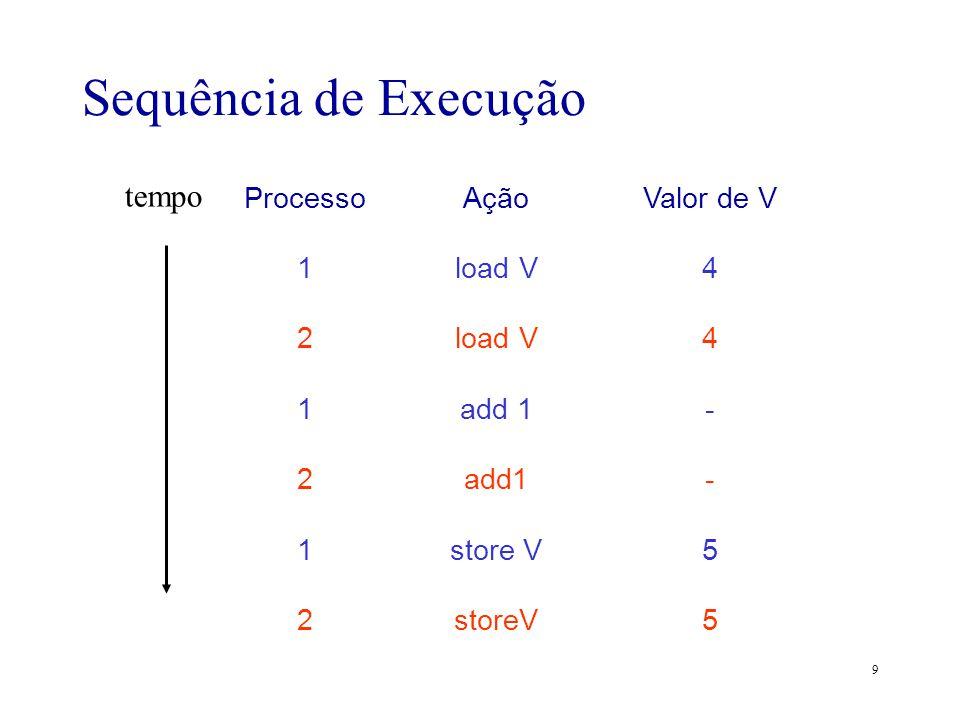 Sequência de Execução tempo Processo 1 2 Ação load V add 1 add1