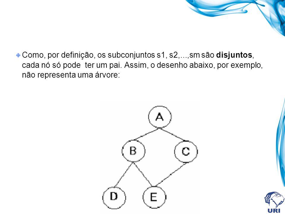 Como, por definição, os subconjuntos s1, s2,