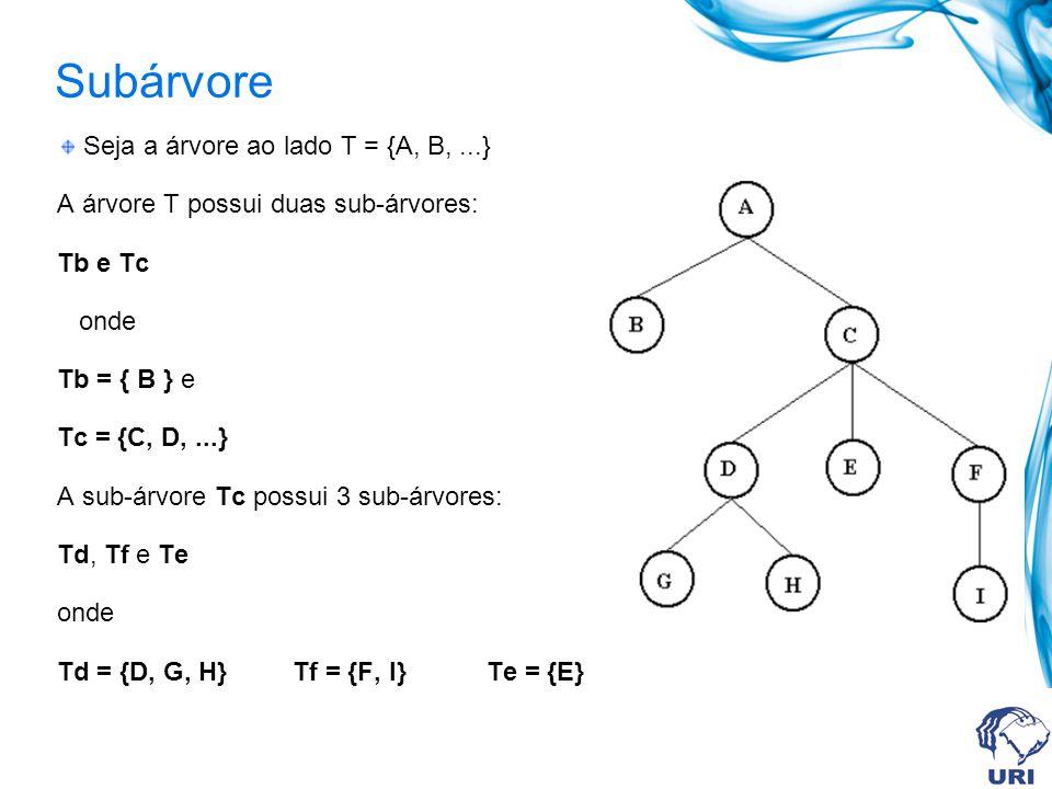 Subárvore Seja a árvore ao lado T = {A, B, ...}
