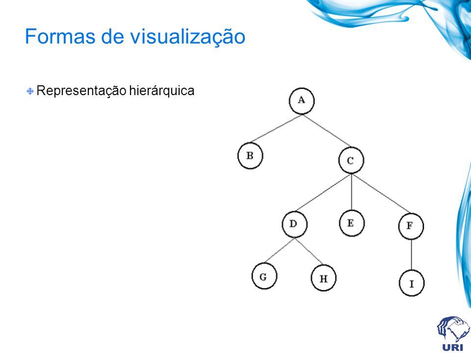 Formas de visualização