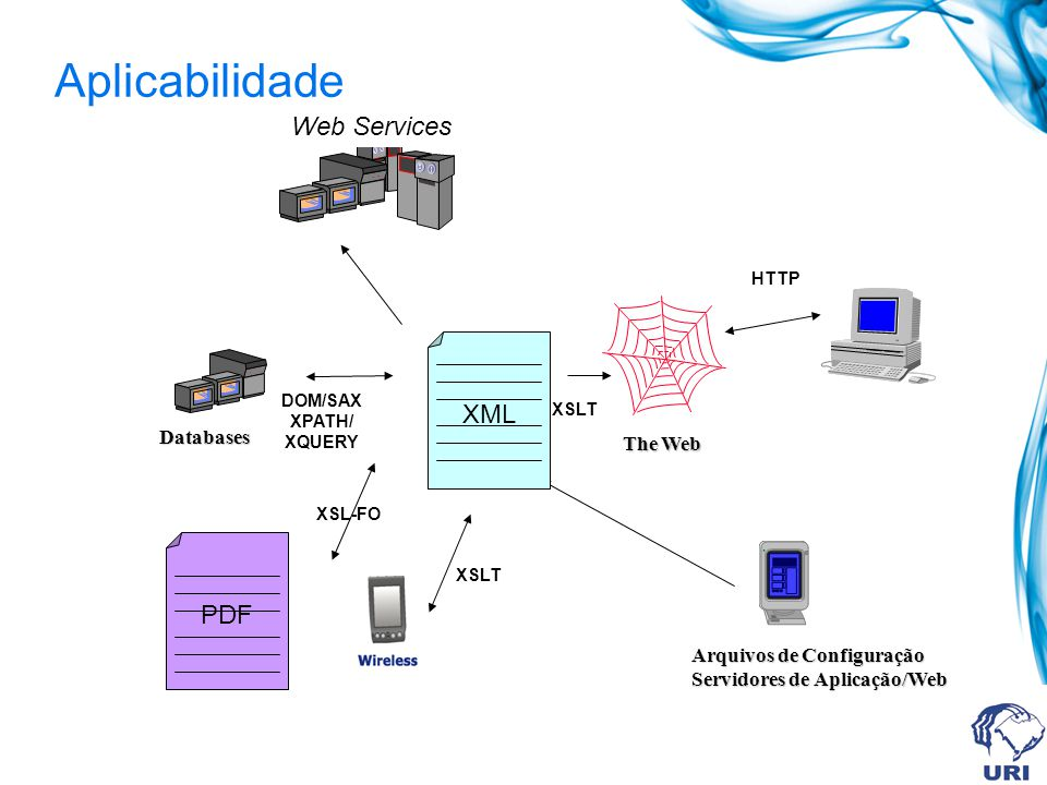 Aplicabilidade Web Services XML PDF Databases The Web