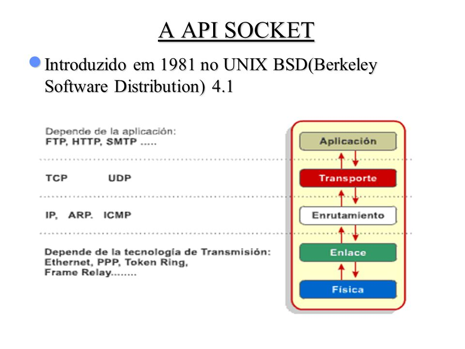 A API SOCKET Introduzido em 1981 no UNIX BSD(Berkeley Software Distribution) 4.1 3