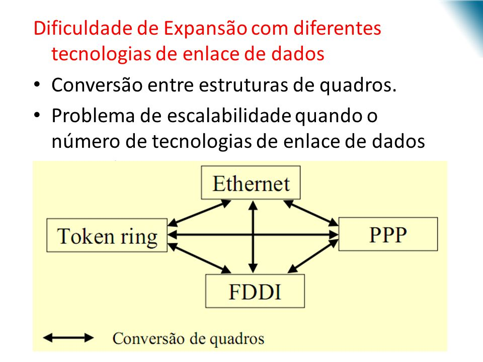 Dificuldade de Expansão com diferentes tecnologias de enlace de dados
