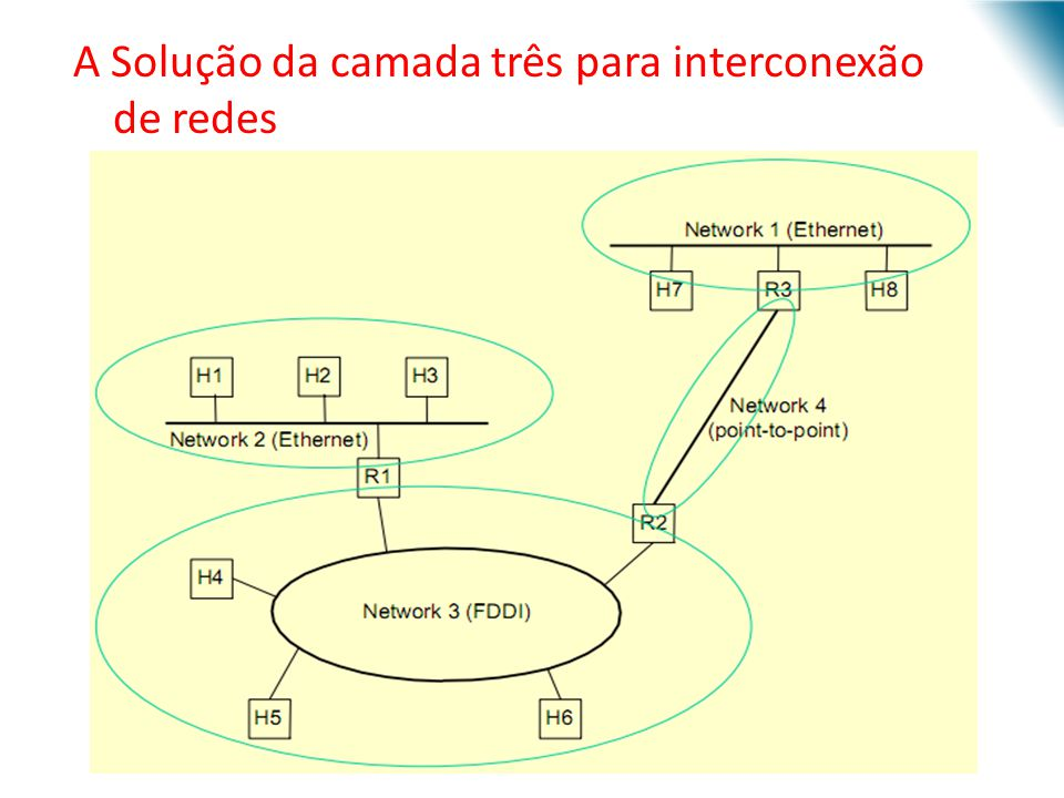 A Solução da camada três para interconexão de redes