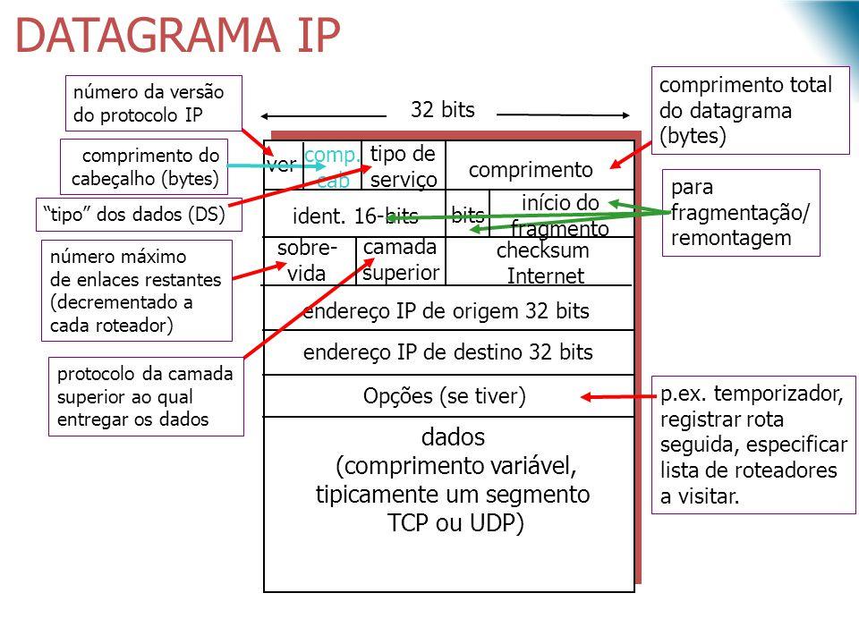 DATAGRAMA IP dados (comprimento variável,