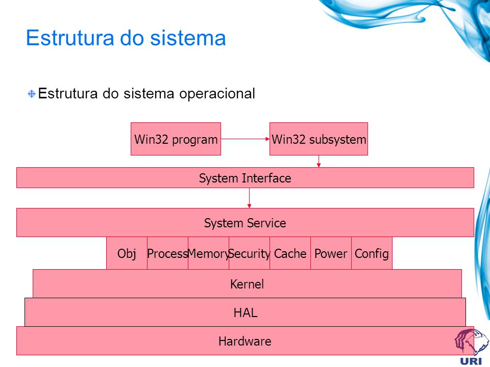 Estrutura do sistema Estrutura do sistema operacional Win32 program