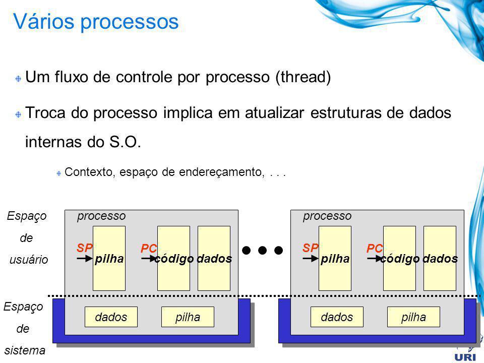 Vários processos Um fluxo de controle por processo (thread)