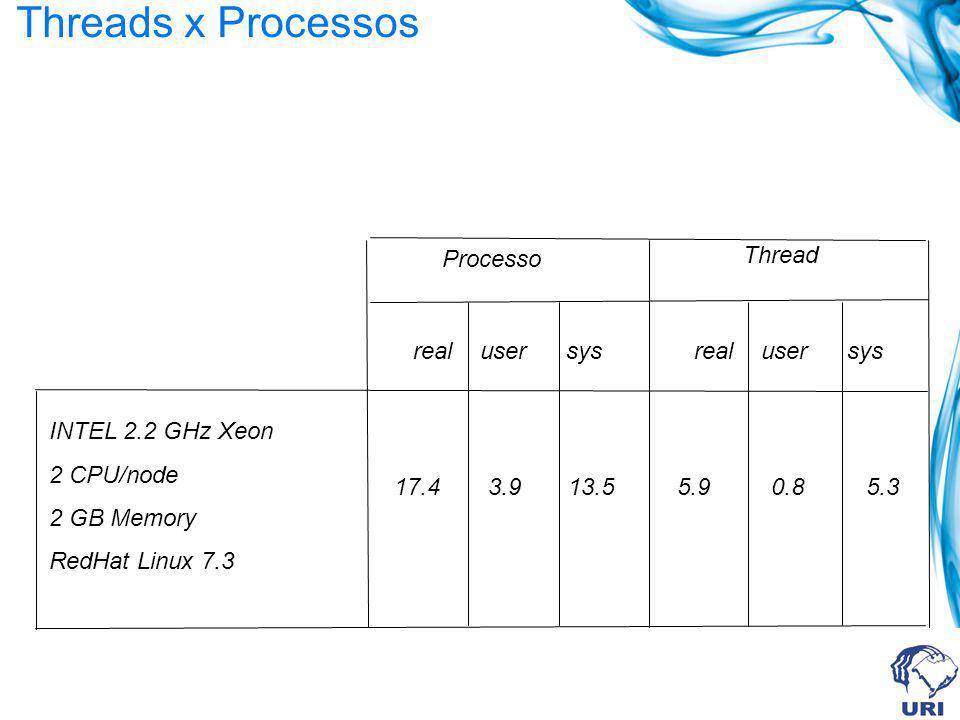 Threads x Processos Processo Thread _ real user sys _ real user sys