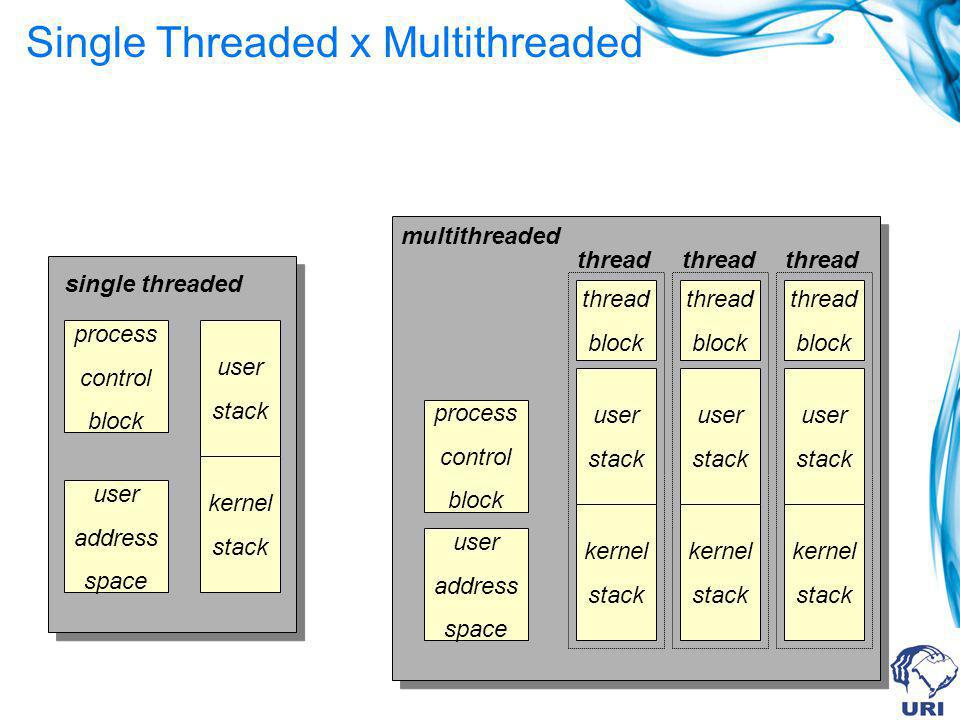 Single Threaded x Multithreaded
