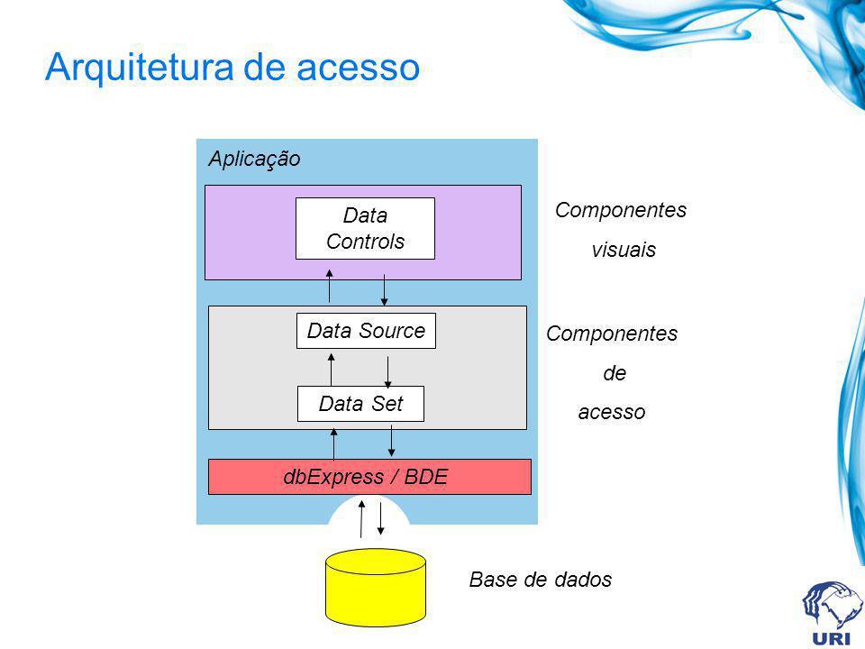 Arquitetura de acesso Aplicação Componentes Data Controls visuais