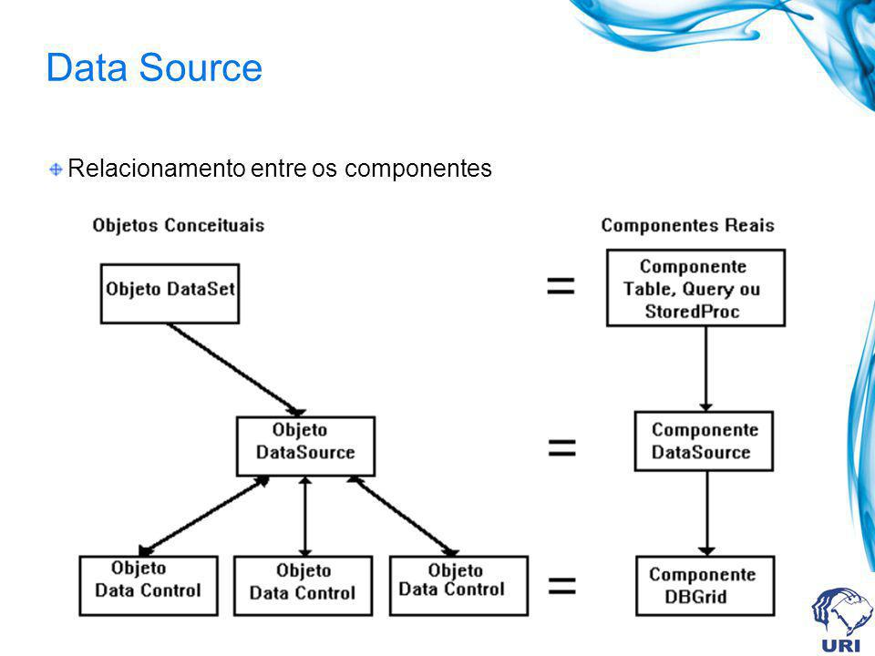 Data Source Relacionamento entre os componentes
