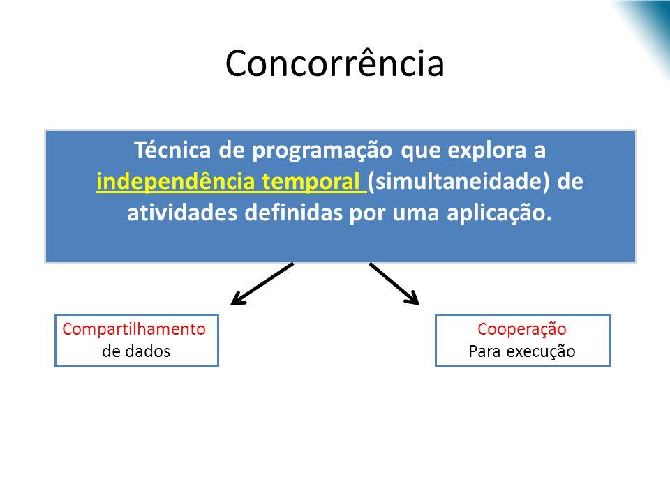 Concorrência Técnica de programação que explora a independência temporal (simultaneidade) de atividades definidas por uma aplicação.