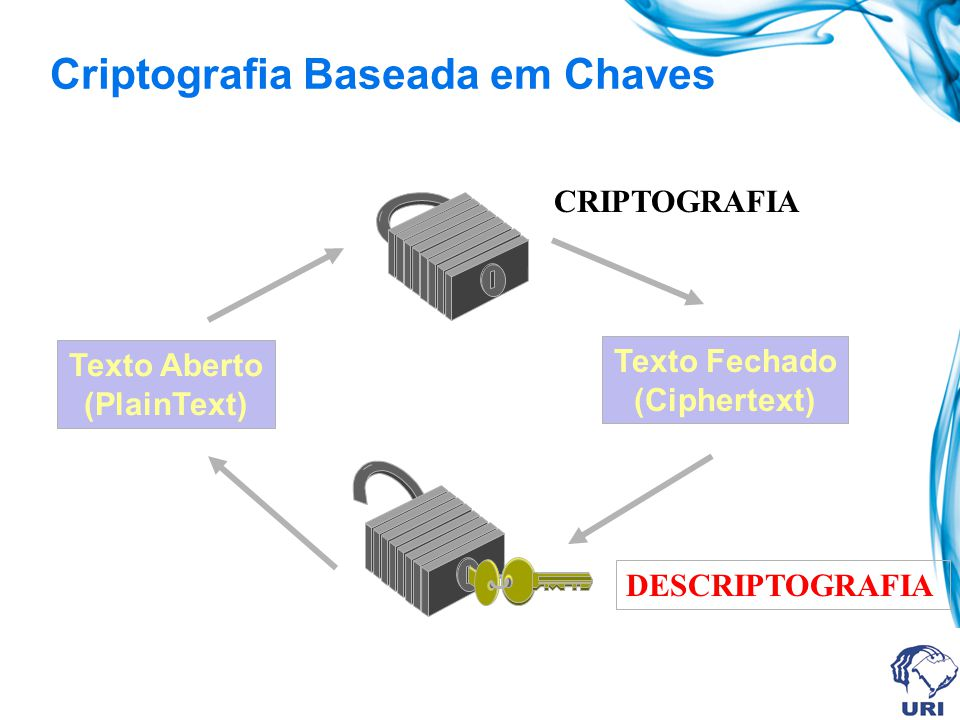 Criptografia Baseada em Chaves