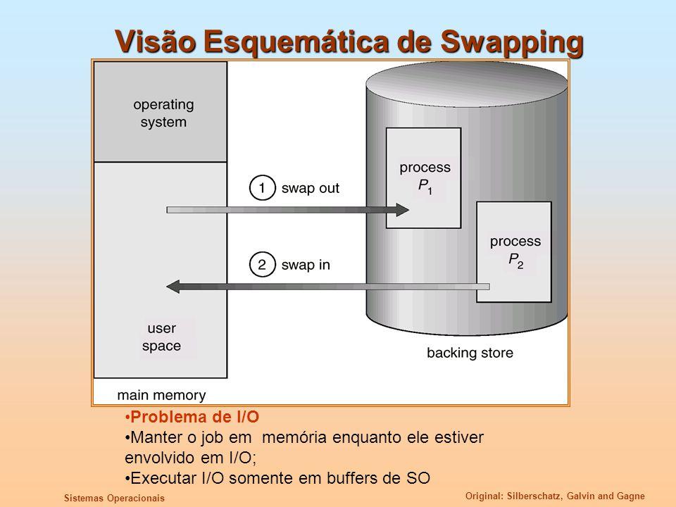 Visão Esquemática de Swapping