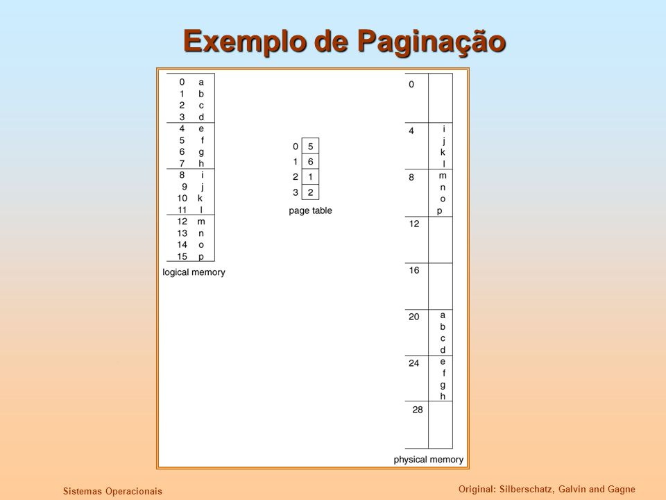 Exemplo de Paginação