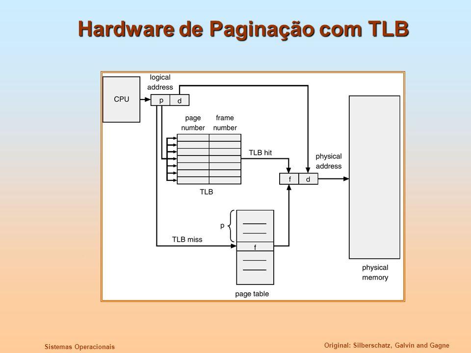 Hardware de Paginação com TLB
