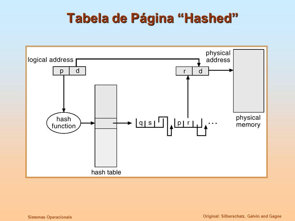 Tabela de Página Hashed