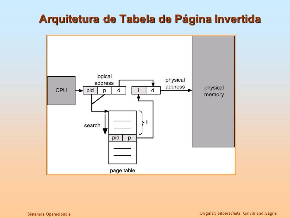 Arquitetura de Tabela de Página Invertida