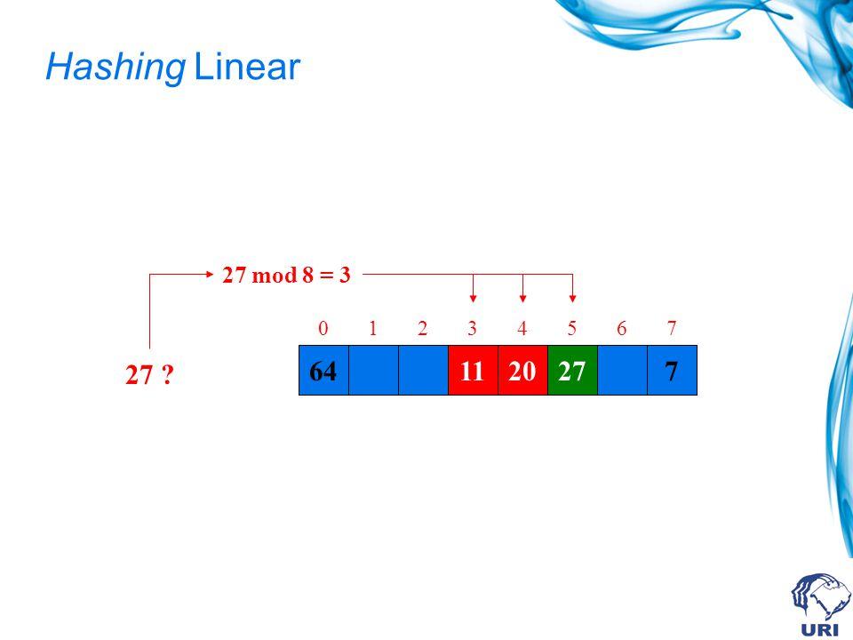 Hashing Linear 27 mod 8 = 3 1 2 3 4 5 6 7 27 64 11 11 20 20 27 7