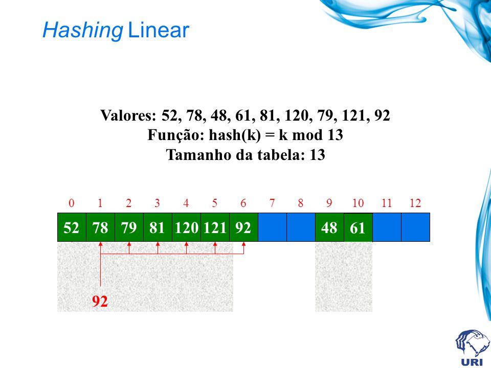 Hashing Linear Valores: 52, 78, 48, 61, 81, 120, 79, 121, 92 Função: hash(k) = k mod 13 Tamanho da tabela: 13.