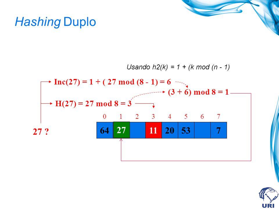 Hashing Duplo Usando h2(k) = 1 + (k mod (n - 1) Inc(27) = 1 + ( 27 mod (8 - 1) = 6. (3 + 6) mod 8 = 1.