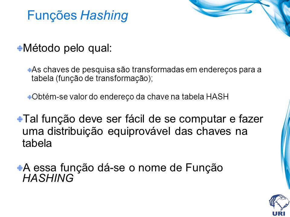 Funções Hashing Método pelo qual: