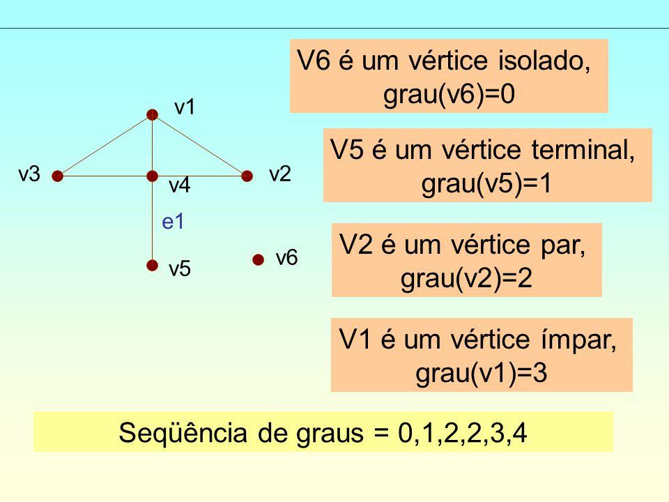 V6 é um vértice isolado, grau(v6)=0 V5 é um vértice terminal,