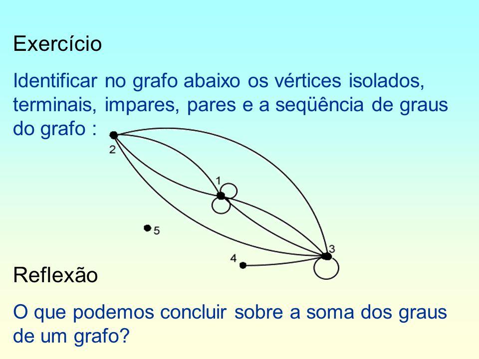 Exercício Identificar no grafo abaixo os vértices isolados, terminais, impares, pares e a seqüência de graus do grafo :