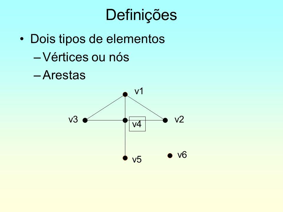 Definições Dois tipos de elementos Vértices ou nós Arestas v1 v3 v2 v4