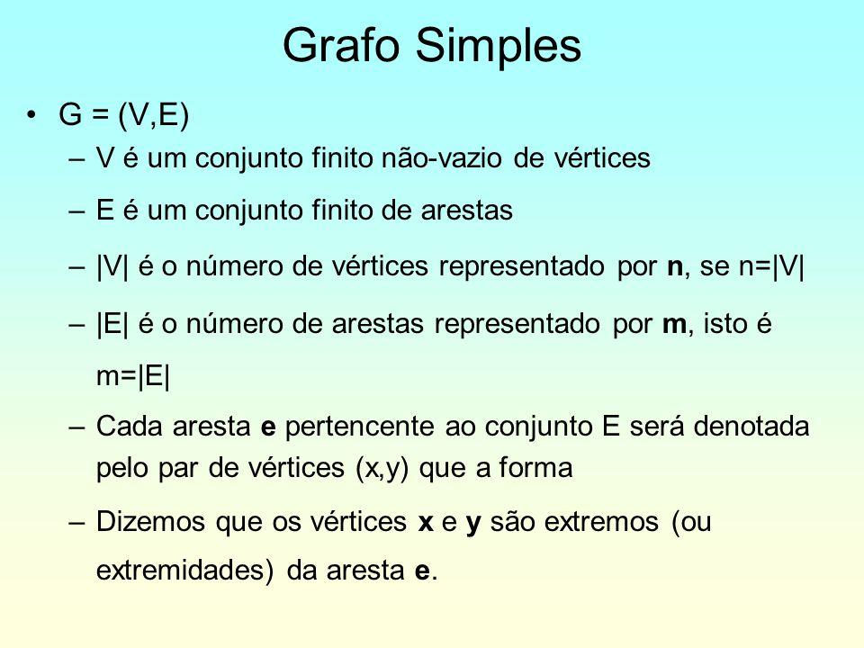Grafo Simples G = (V,E) V é um conjunto finito não-vazio de vértices