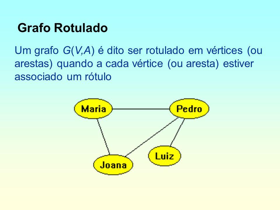 Grafo Rotulado Um grafo G(V,A) é dito ser rotulado em vértices (ou arestas) quando a cada vértice (ou aresta) estiver associado um rótulo.