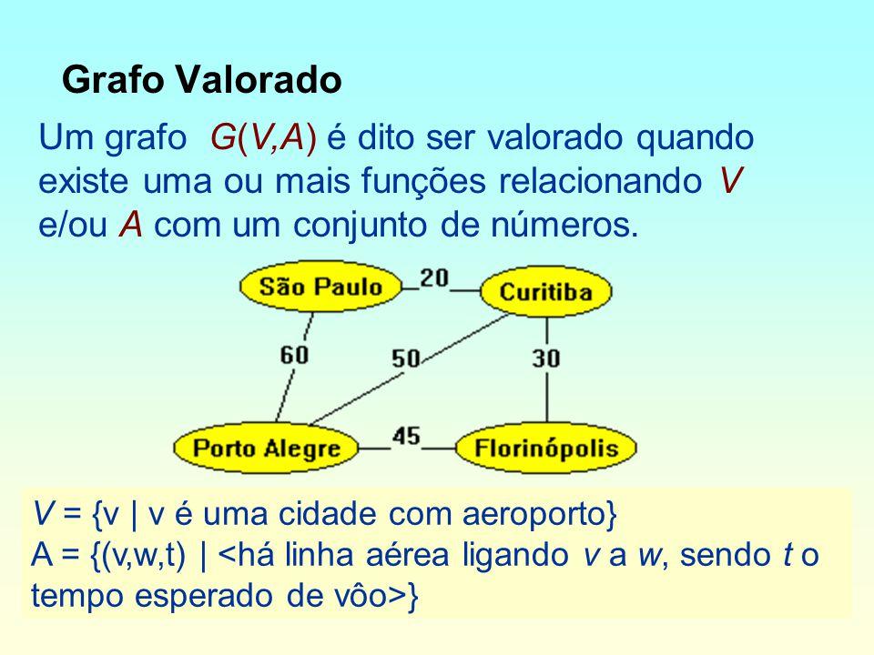 Grafo Valorado Um grafo G(V,A) é dito ser valorado quando existe uma ou mais funções relacionando V e/ou A com um conjunto de números.