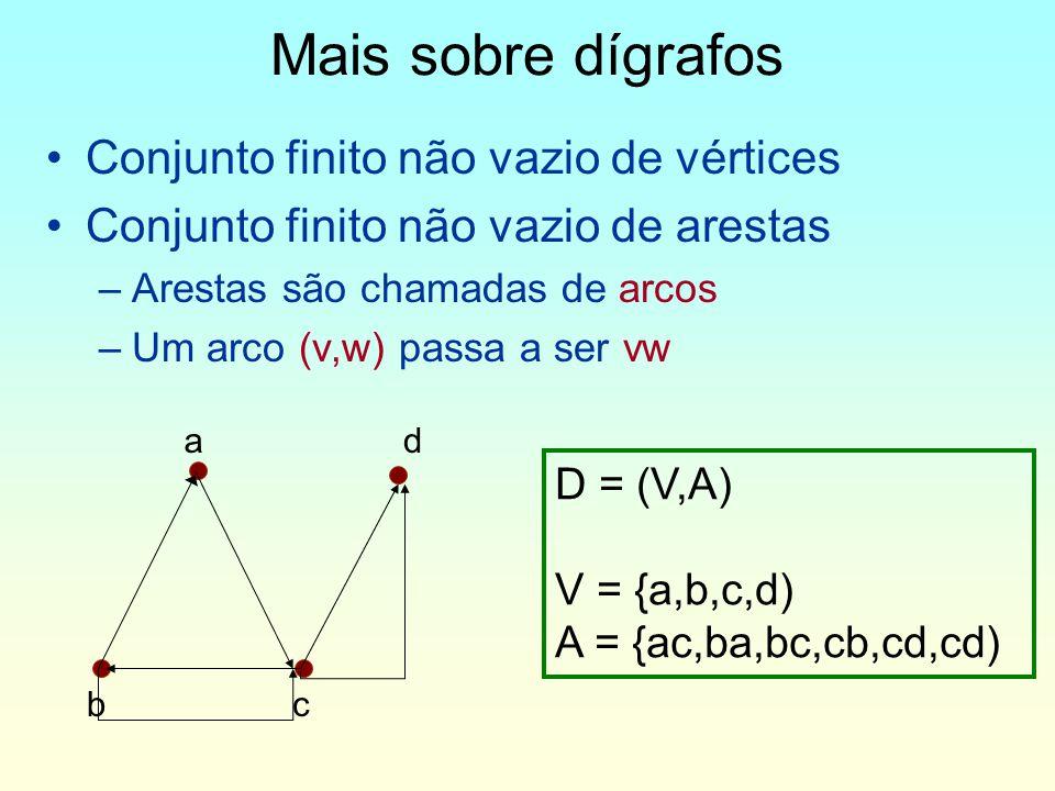 Mais sobre dígrafos Conjunto finito não vazio de vértices