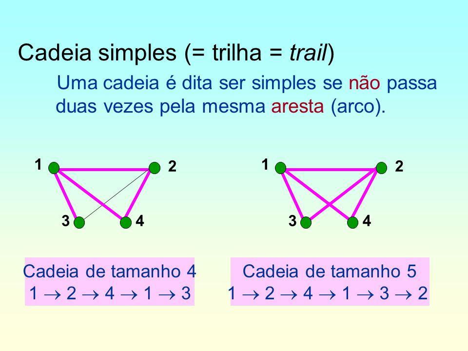 Cadeia simples (= trilha = trail)