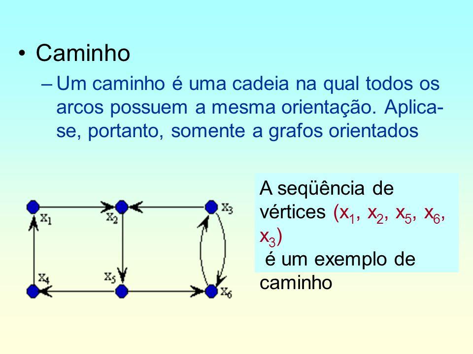 Caminho Um caminho é uma cadeia na qual todos os arcos possuem a mesma orientação. Aplica-se, portanto, somente a grafos orientados.