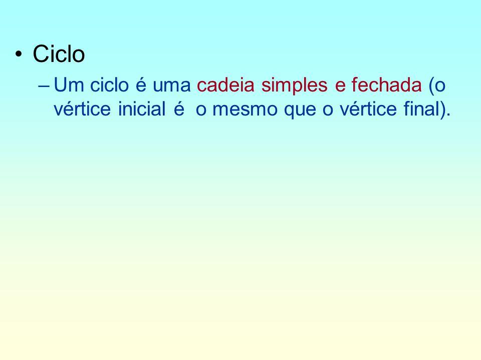 Ciclo Um ciclo é uma cadeia simples e fechada (o vértice inicial é o mesmo que o vértice final).