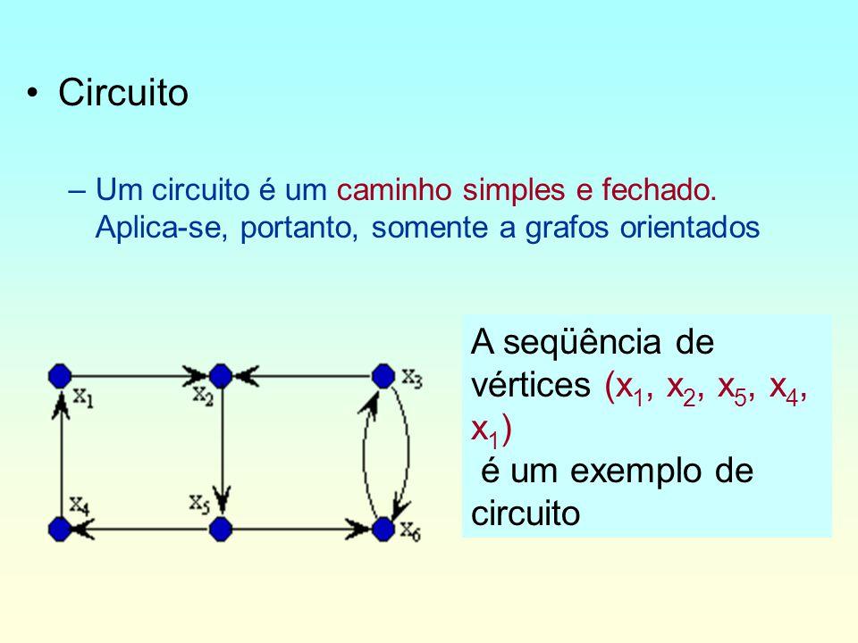 Circuito A seqüência de vértices (x1, x2, x5, x4, x1)