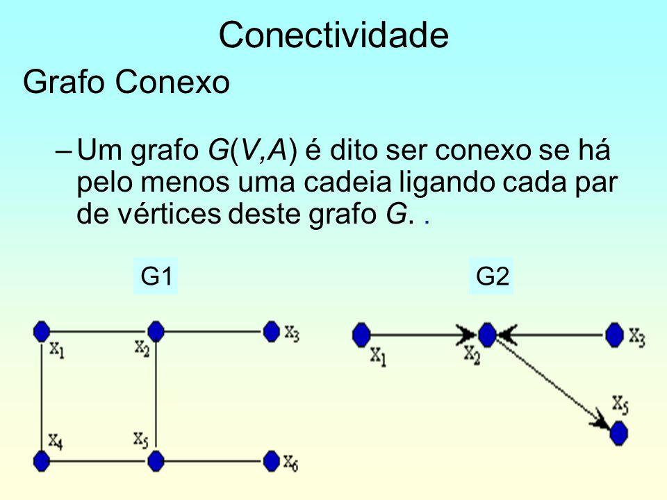 Conectividade Grafo Conexo