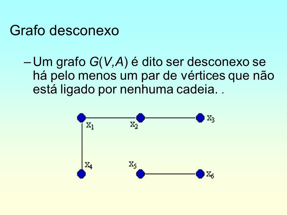 Grafo desconexo Um grafo G(V,A) é dito ser desconexo se há pelo menos um par de vértices que não está ligado por nenhuma cadeia. .