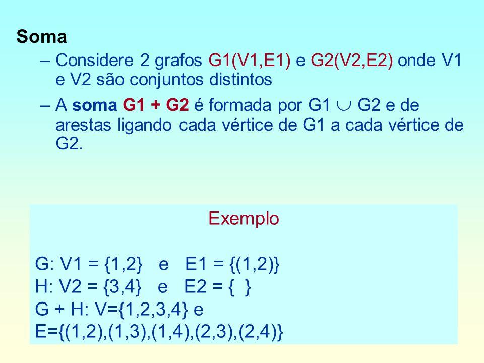 Soma Considere 2 grafos G1(V1,E1) e G2(V2,E2) onde V1 e V2 são conjuntos distintos.