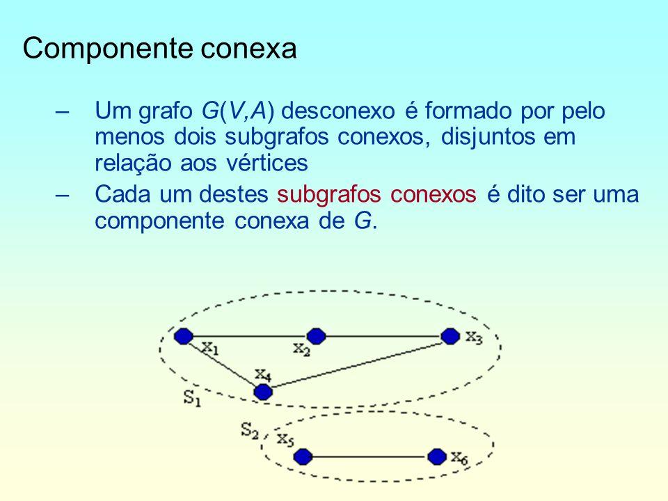 Componente conexa Um grafo G(V,A) desconexo é formado por pelo menos dois subgrafos conexos, disjuntos em relação aos vértices.