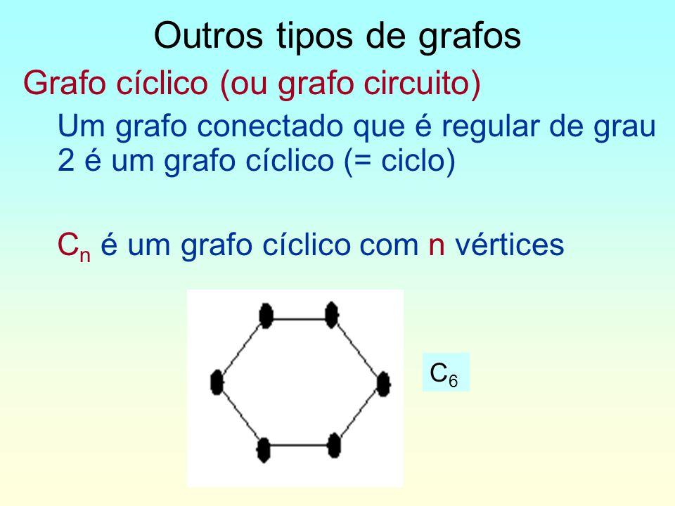 Outros tipos de grafos Grafo cíclico (ou grafo circuito)