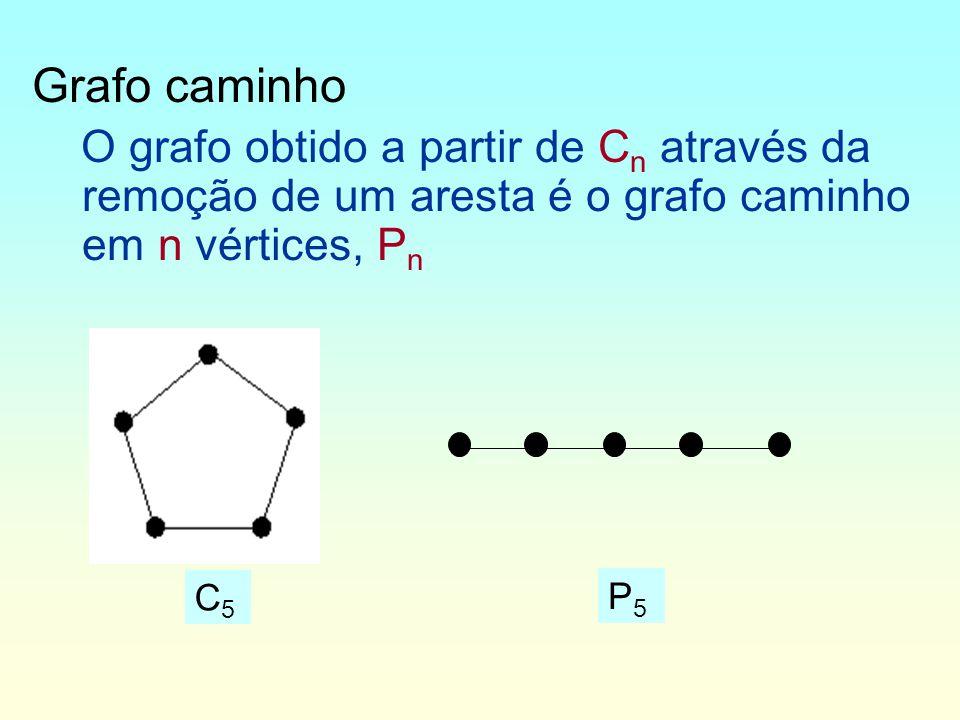 Grafo caminho O grafo obtido a partir de Cn através da remoção de um aresta é o grafo caminho em n vértices, Pn.