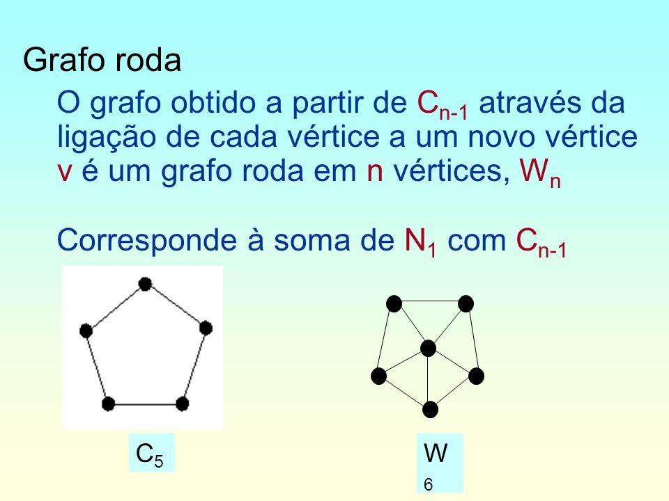 Grafo roda O grafo obtido a partir de Cn-1 através da ligação de cada vértice a um novo vértice v é um grafo roda em n vértices, Wn.