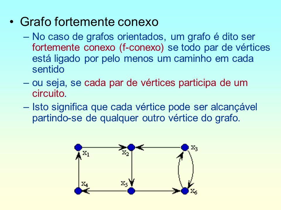 Grafo fortemente conexo